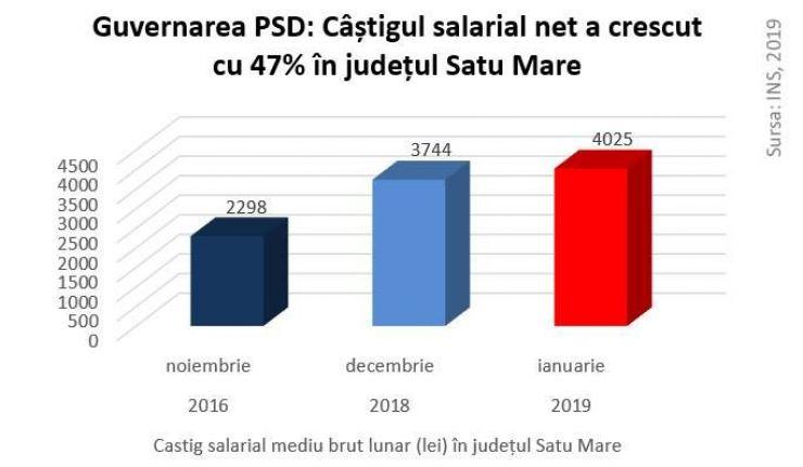 Statistica PSD, la Satu Mare: Salariile au crescut cu 47%, iar pensiile cu 25%